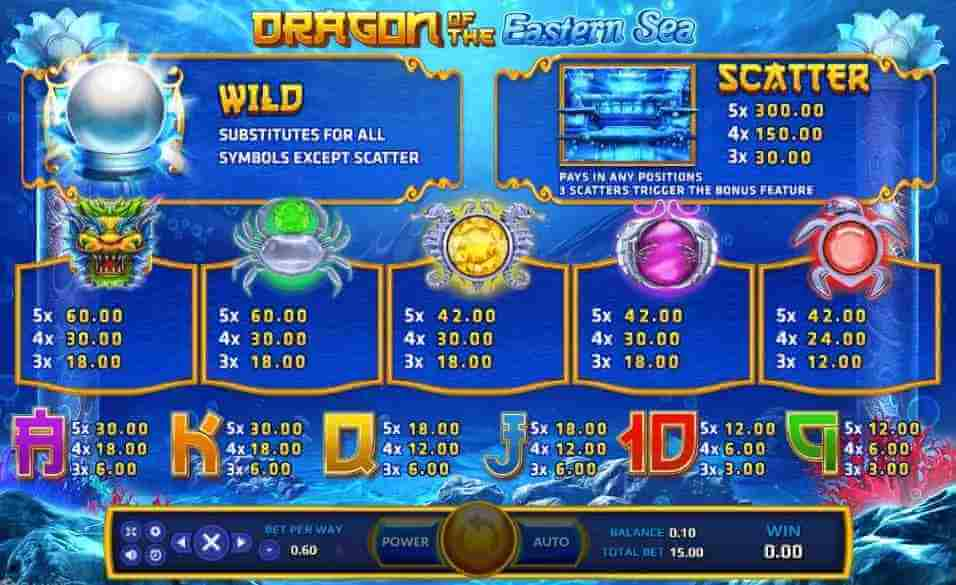 อัตตราการจ่ายภายในเกม Dragon of the Eastern Sea Jack88