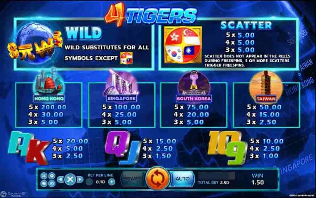 อัตราจ่ายในเกม รีวิวเกม 4 TIGERS Jack88