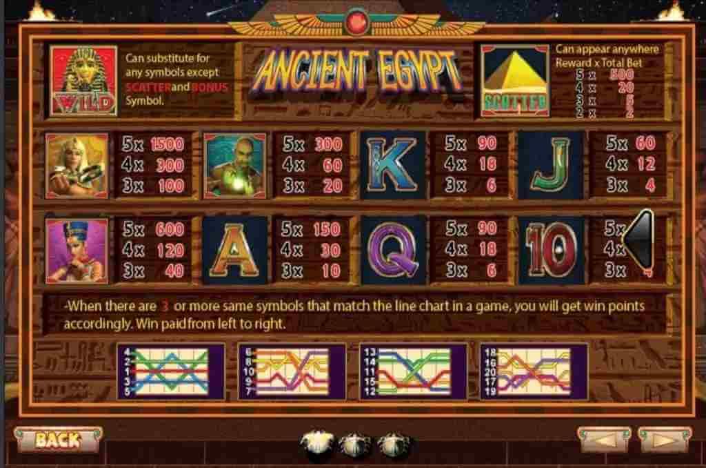 อัตราจ่ายภายในเกม Ancient Egypt Jack88
