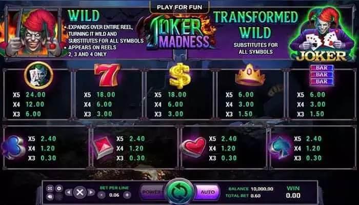 อัตราการจ่ายของเกม Joker Madness