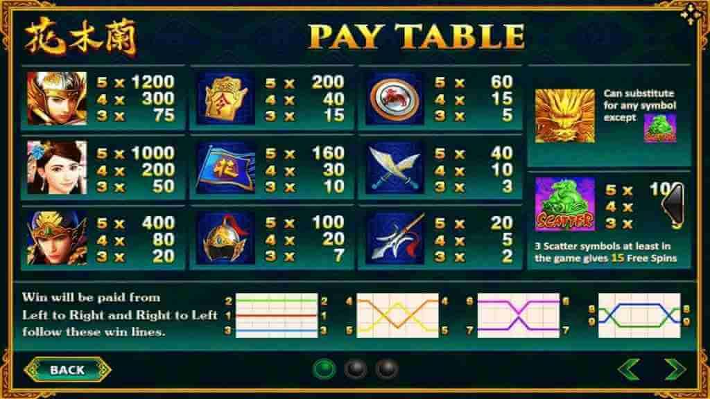 อัตราจ่ายภายในเกม Mulan Jack88