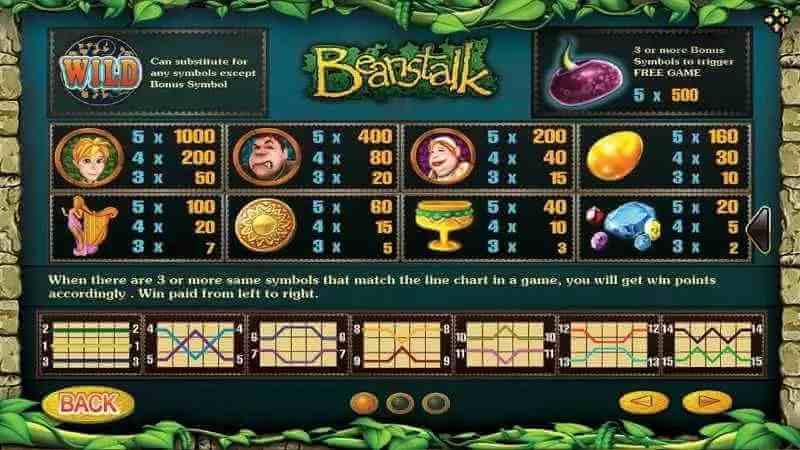 กฏิกาและไลน์ ของเกม Beanstalk Jack88