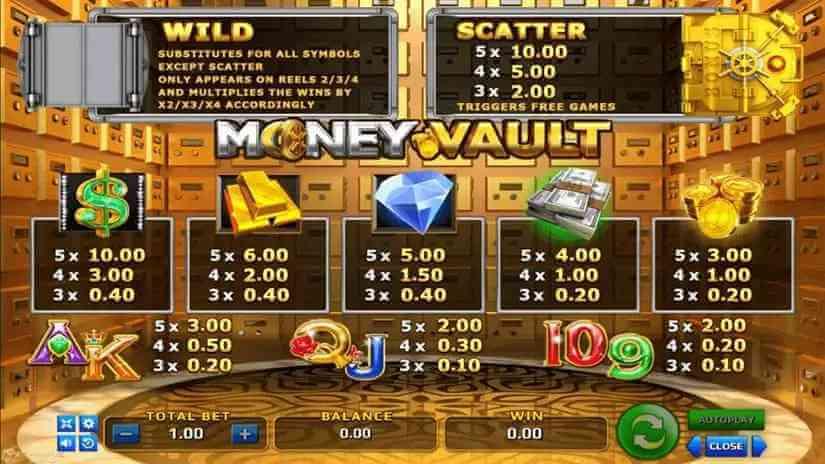 อัตราจ่ายในเกม Money Vault