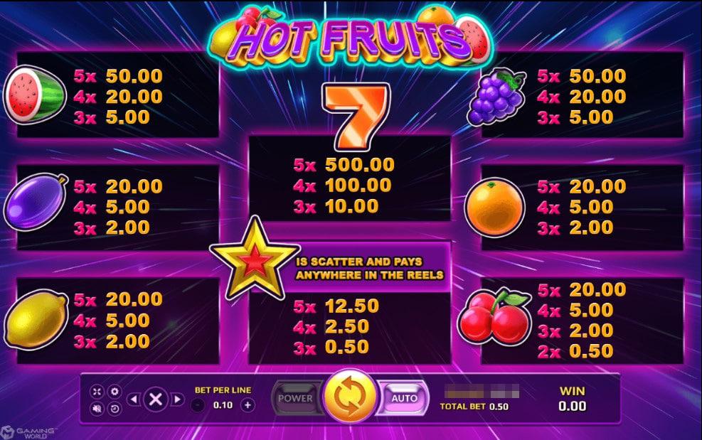 อัตราการจ่ายในเกม Hot Fruit