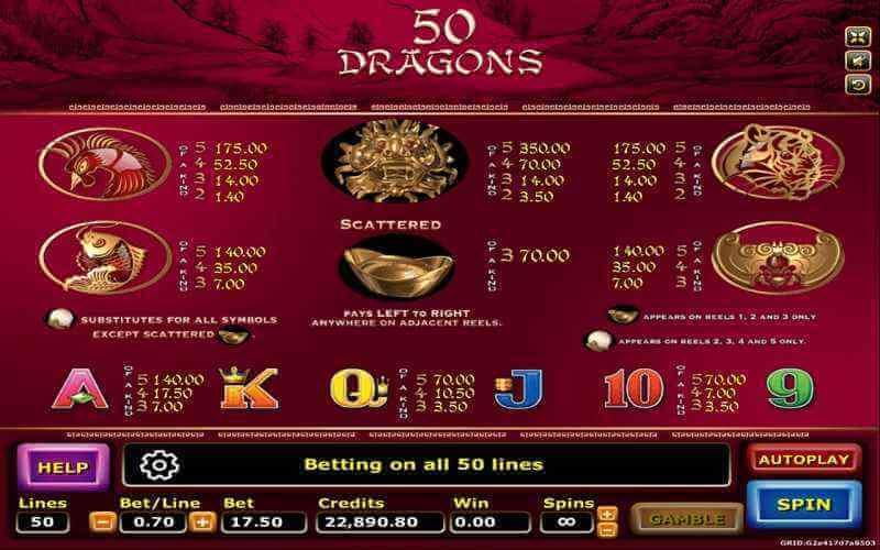 อัตราการจ่ายรางวัลในเกม