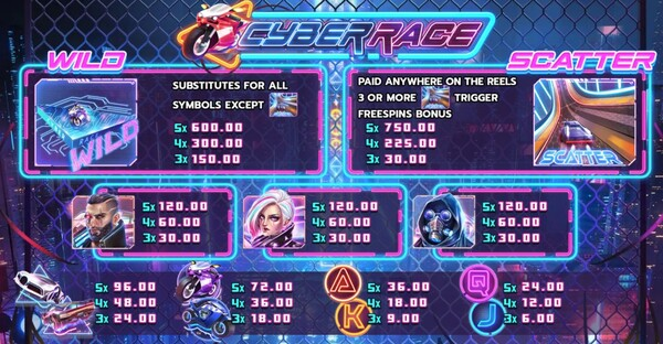 Cyber Race อัตราจ่ายเงินของเกม