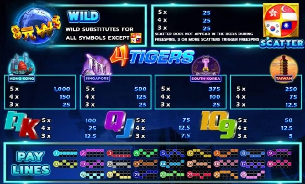 Four Tigers เกมสล็อต Line https://lin.ee/n4tfYFI