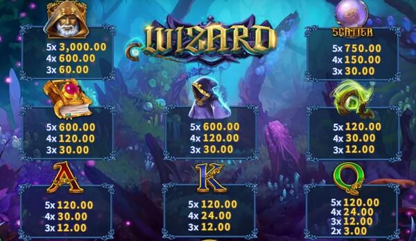 Wizard การจ่ายเงินในเกม